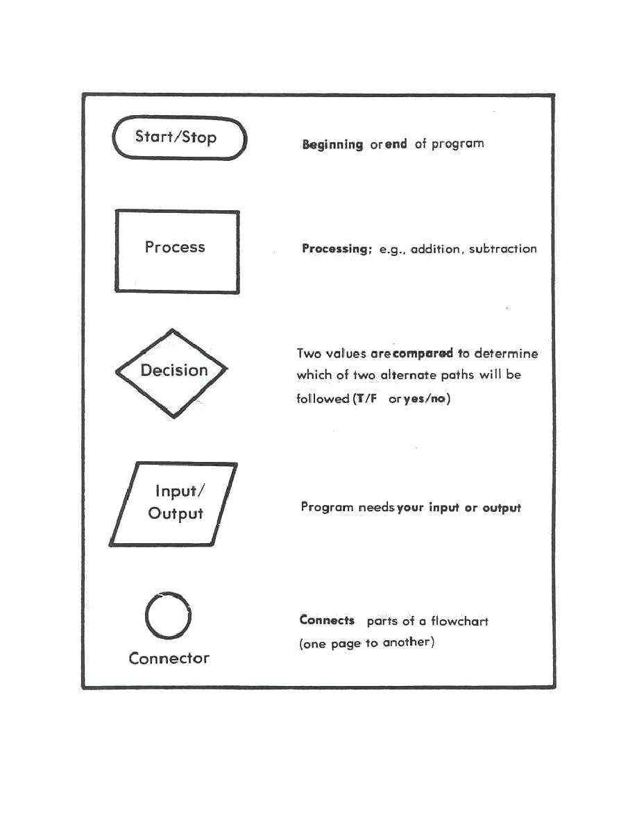 Figure 2 8 Ansi Flowchart Symbols Amedd Computer Literacy Ii