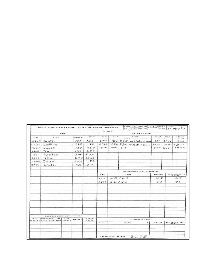 Fluid Intake and Output Charts http://armymedical.tpub.com/MD0920/MD09200013.htm