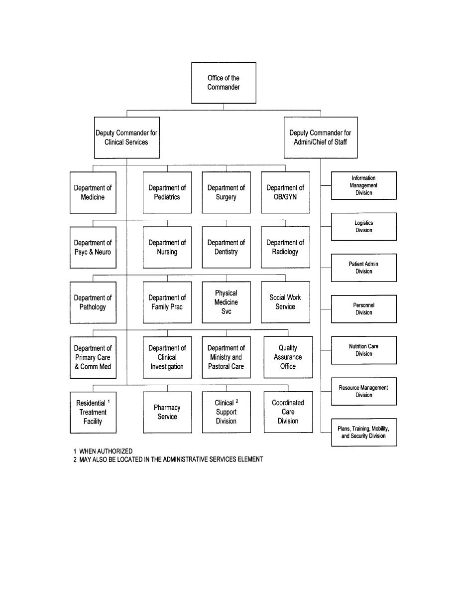 Organizational Chart of Hospital http://harrynap.fastpage.name/hospitalorganizationalchartsample/